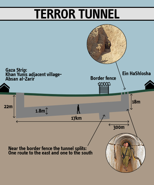 Islamic terrorist were mot tunneling for potatoes.