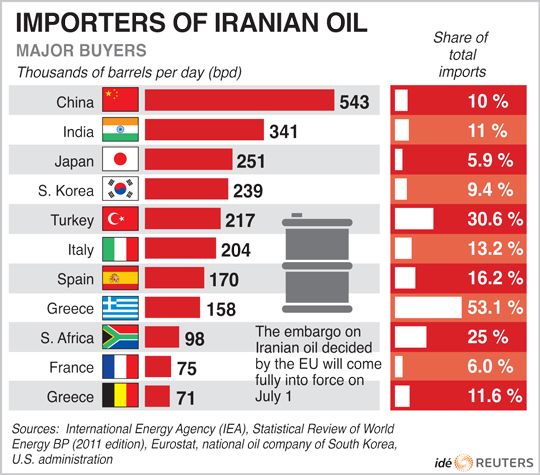 China is the largest importer of oil from Iran.