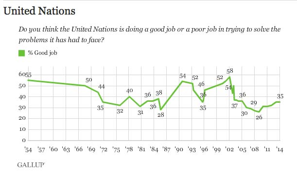 Only 35 per cent of the Ameircans feel the UN is doing a good job. (Source: Harvard Unv.).