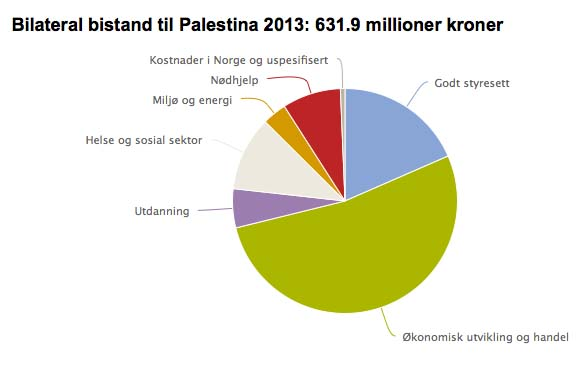 "Norway spent 100 million USD in 2013 supporting ""Palestine""."